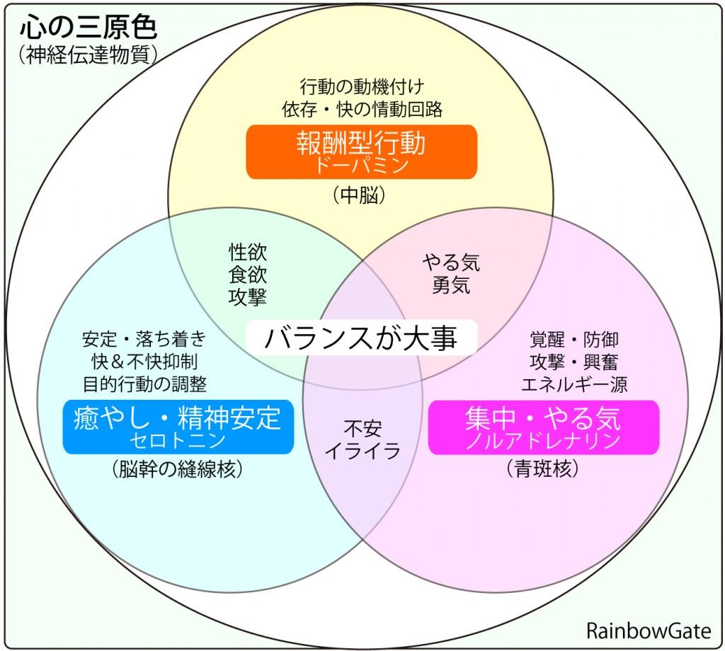 心の三原色